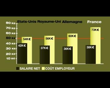 medium_8-comparaison_slaire_net_recu_sur_cout_total_pour_lemployeur_2_.JPG